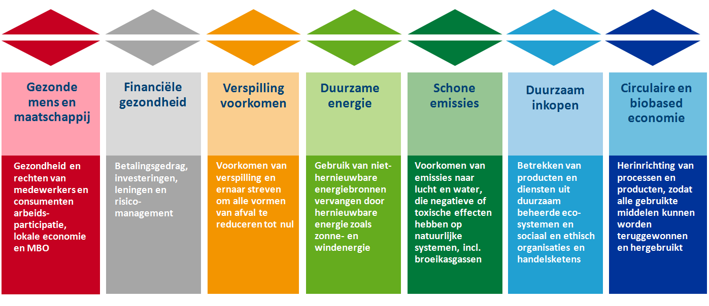 7 thema's acties en strategie